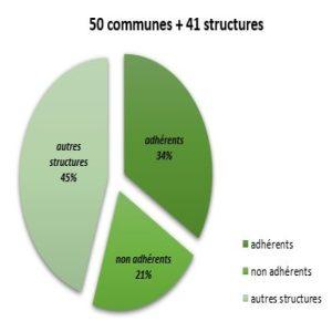 Cycle régional 2018 : nombre de collectivités et structures