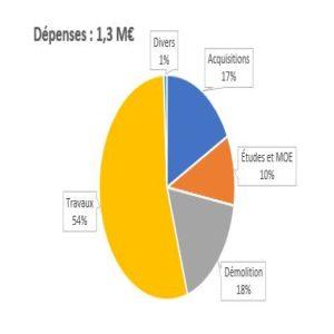 Gourlizon_dépenses_couts-globaux