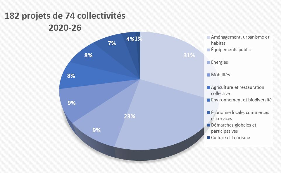 projets AG 2020