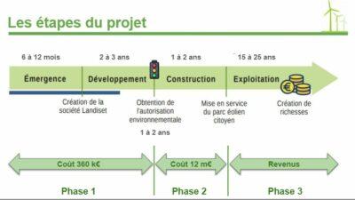 etapes-projet-eolien-st-ganton